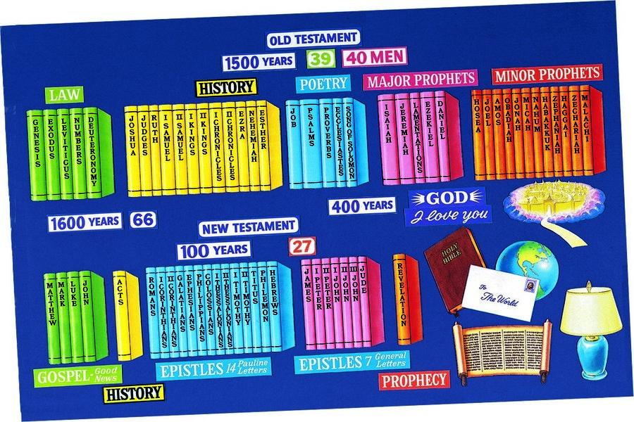 MMem 0371: Memorize the books of the Bible in order