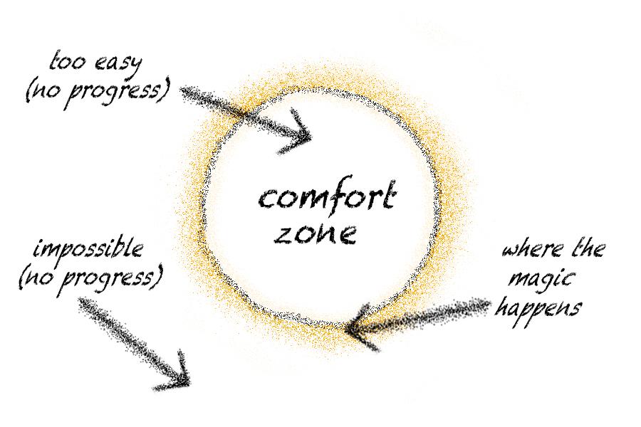 Comfort zone progress where the magic happens